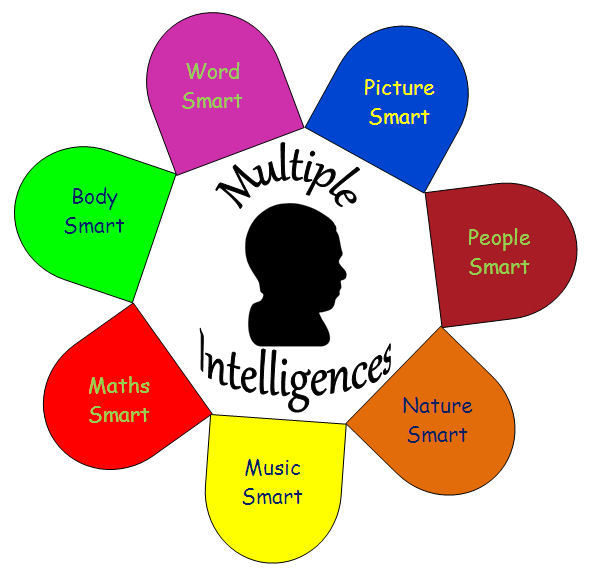 multiple intelligence Students often equate intelligence with grades and/or test scores but teaching  students about howard gardner's multiple intelligences theory.